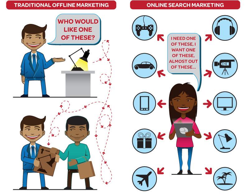 Triditional offline Marketing vs and online digital marketing