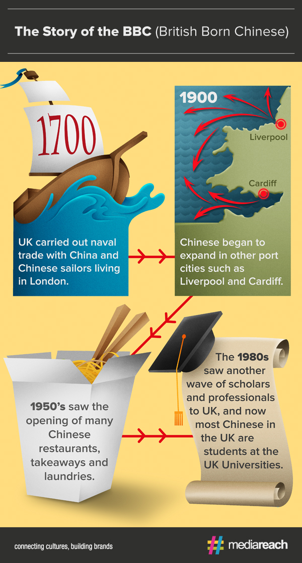 British Born Chinese Timeline