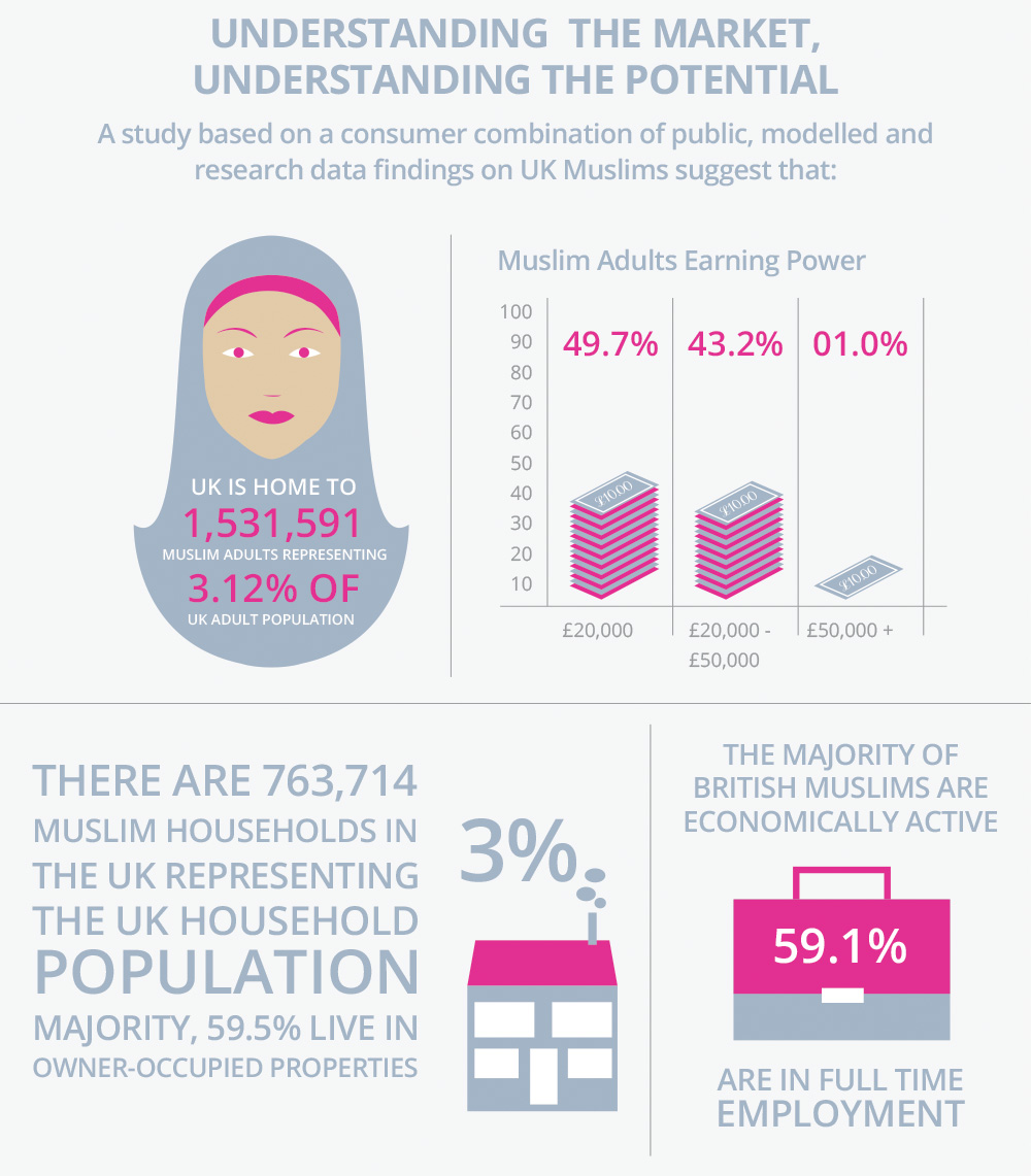Muslim Millennials: The Untapped Opportunity